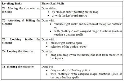 Game Studies - Automatic-Play and Player Deskilling in MMORPGs