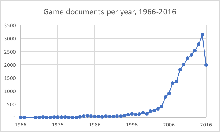 Academic Texts On Computer Games In The Scopus Database   Click To Expand