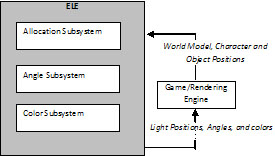 ELE (Expressive Lighting Engine)  sc 1 st  Game Studies & Game Studies - Dynamic Lighting for Tension in Games