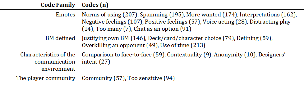 Game Studies - Why Do Players Misuse Emotes in Hearthstone